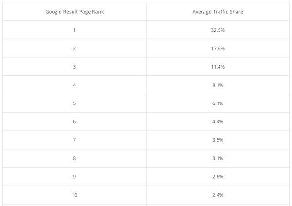średnia pozycja klikalności frazy w top 10 google