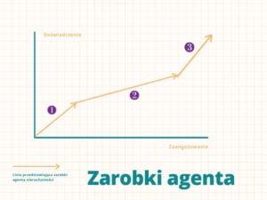 Linia zarobków agenta nieruchomości